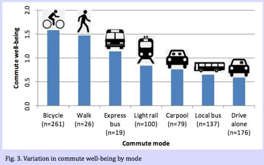 Gráfico del estudio sobre bienestar en la movilidad en Portlan de Oliver Smith